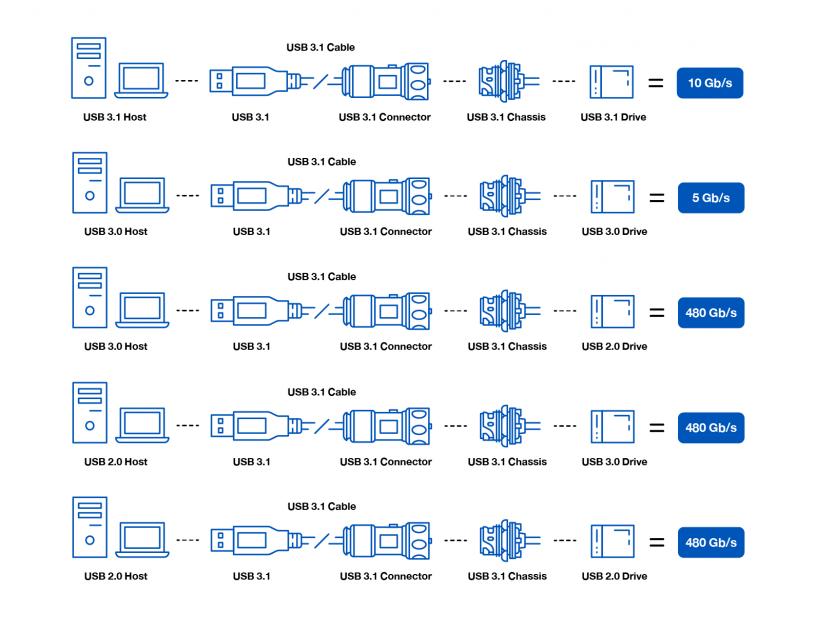 USB_Infographic